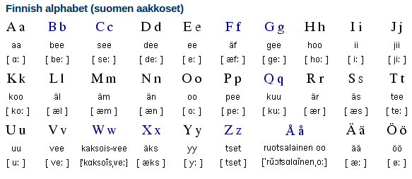 finnish-alphabet-writing-system